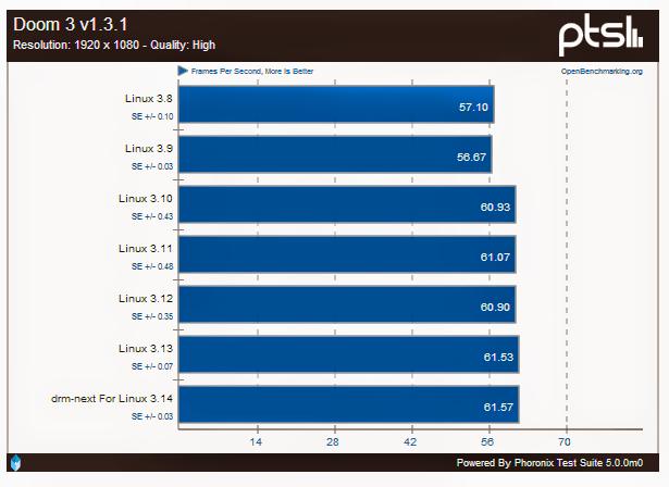 Evolução de desempenho gráfico com placas Intel do Kernel Linux 3.8 ao 3.14
