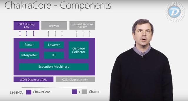 Microsoft abre o código do Chakra Javascript